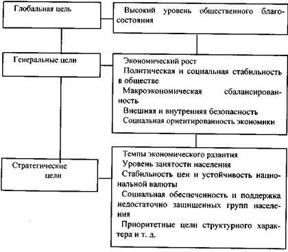 Государственное Регулирование Оценочной Деятельности Реферат