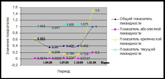 как определить нормативное значение коэффициента текущей ликвидности