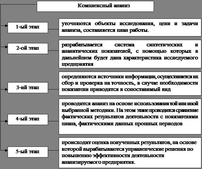Учебники По Экономическому Анализу
