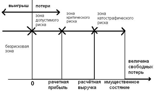 Диаграммы банковских рисков