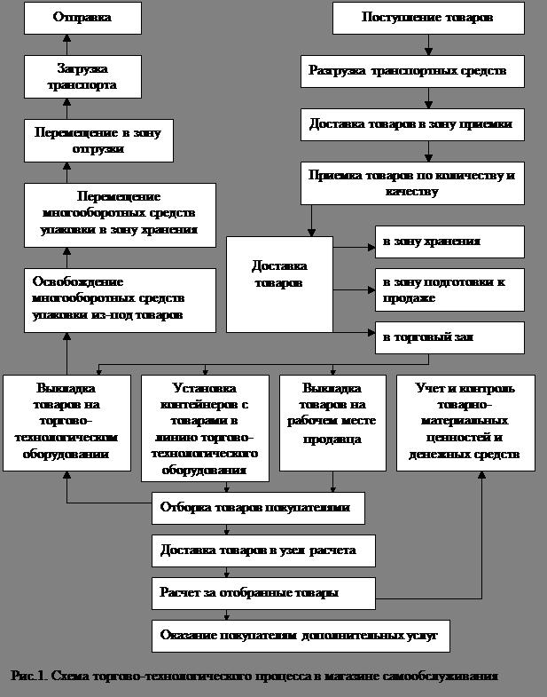 Схема сроков и реализация продуктов