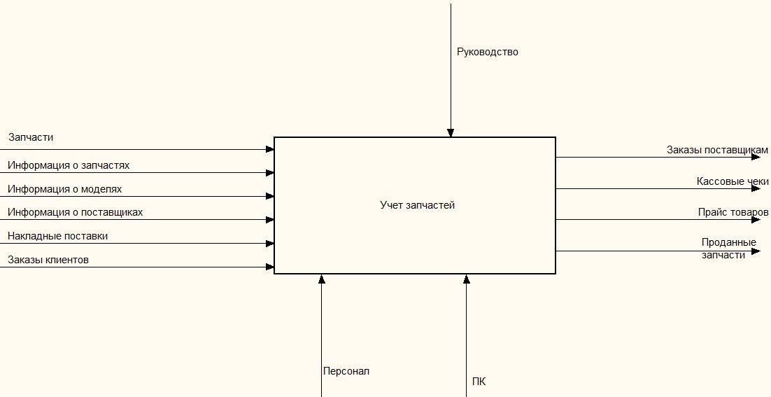 контекстная диаграмма вход выход