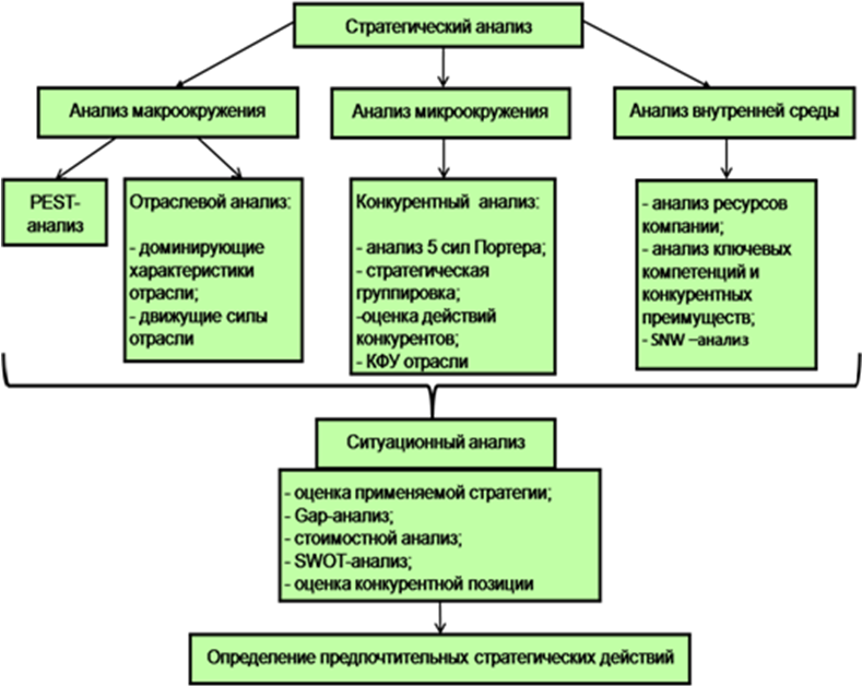 Полного стратегия межрыночного шпаргалка проведения анализа